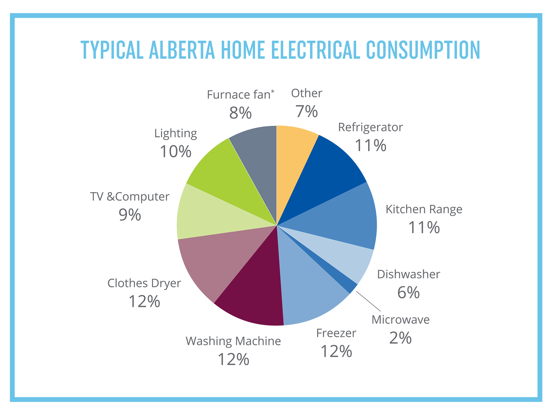 Typical Alberta home electrical consumption