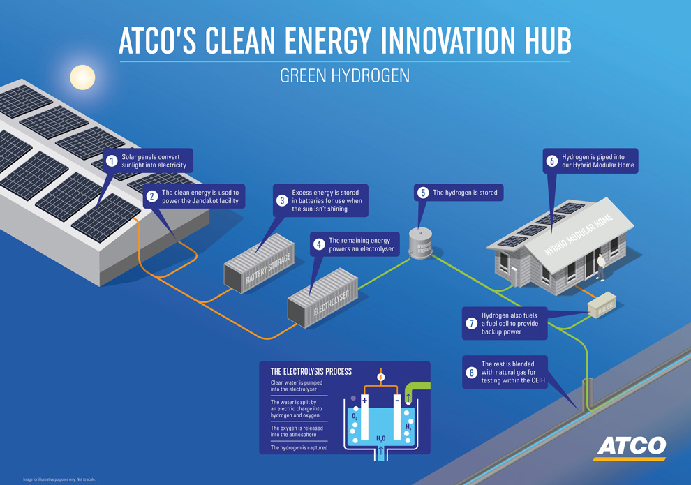 Clean Energy Innovation Hub